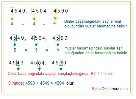 doğal sayılarda sıralama