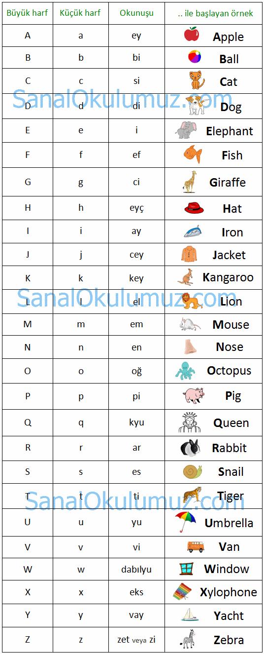 ingilizce alfabe harfler