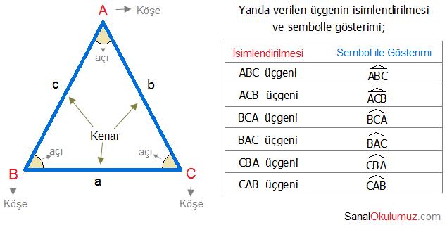 üçgenler ve çeşitleri