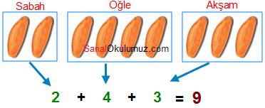 toplam ekmek sayısı