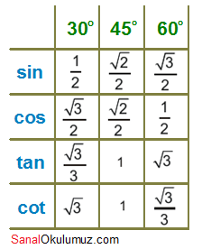 trigonometrik oran tablosu 30 45 60