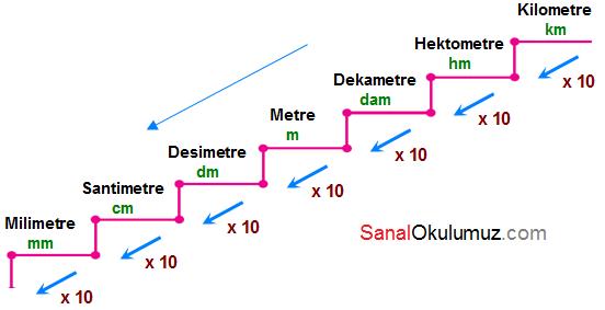 uzunluk ölçüleri 5.sınıf konu anlatımı