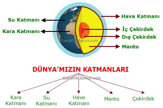 gezegenimizi tanıyalım 3. sınıf konu anlatımı